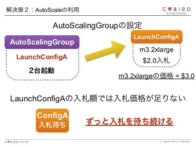 Copyright 2014 CYBIRD Co., Ltd. All Rights Reserved. AutoScalingGroupの設定 解決策2:AutoScaleの利用 LaunchConfigAの入札額では入札価格が足りない ずっ...