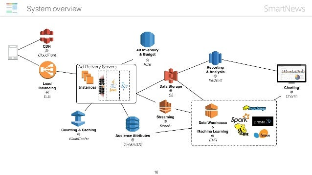 Agenda 1.Introduction 2.SmartNews Ads and AWS 3.Data science with AWS 4.How we build our ad system with AWS 5.Current work...