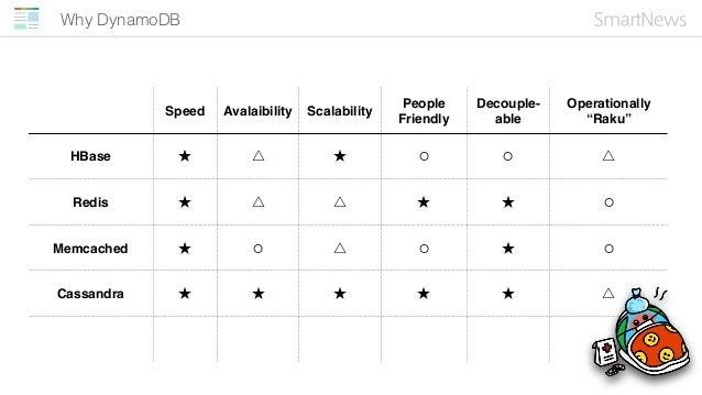 "Why DynamoDB Speed Avalaibility Scalability People Friendly Decouple- able Operationally ""Raku"" HBase ★ △ ★ ⚪ ⚪ △ Redis ★ ..."