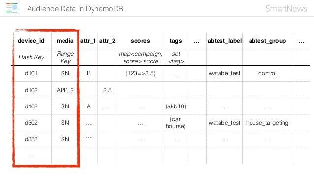Audience Data in DynamoDB device_id media attr_1 attr_2 scores tags … abtest_label abtest_group … Hash Key Range Key map<c...
