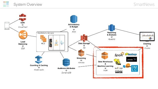 EMR • Yarn + Hive + Spark + Python* + alpha • All data managed by Hive, stored in S3 • Store no states inside the cluster ...