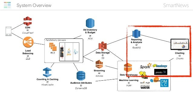Reporting • Hourly reporting in Redshift • Query raw log in S3 through Presto • Query realtime data in Kinesis through Spa...
