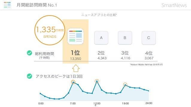 米国ニュースアプリで No.1 7 2014年10月1日リリース 米国AppStore/Google Playの2大 ストアにてニュースアプリでNo.1* を記録 全世界で累計1200万DLを突破!** *App Storeより2014年10月...