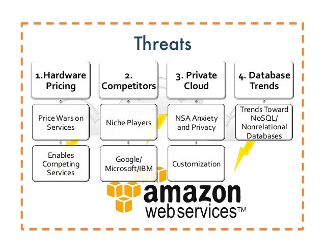 amazon organizational analysis Swot analysis amazon amazon is a profitable organization in 2005 profits for the three months to june dipped 32% to $52m (£299m) from $76m in.