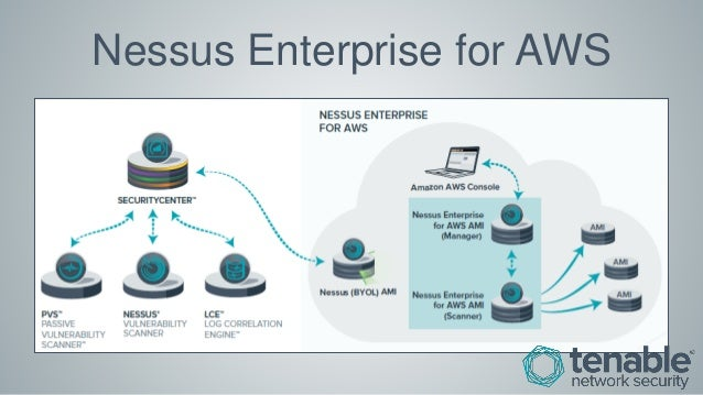 AWS Webcast - Reduce the Attack Surface of Your AWS Deployments