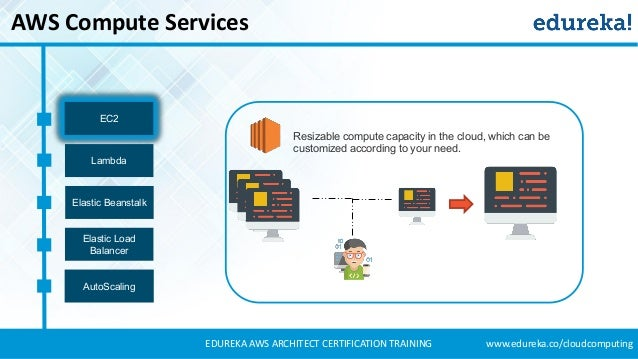 Aws tutorial aws certified solutions architect amazon for Aws architecture training