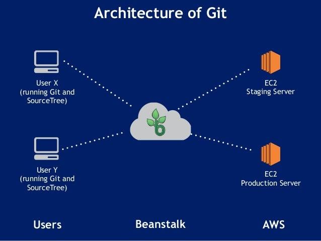 ec2 staging server beanstalk architecture
