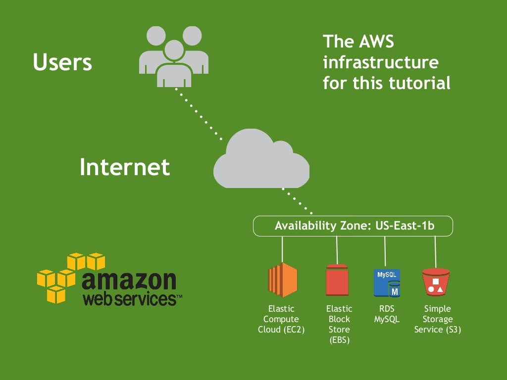 users internet the aws infrastructure