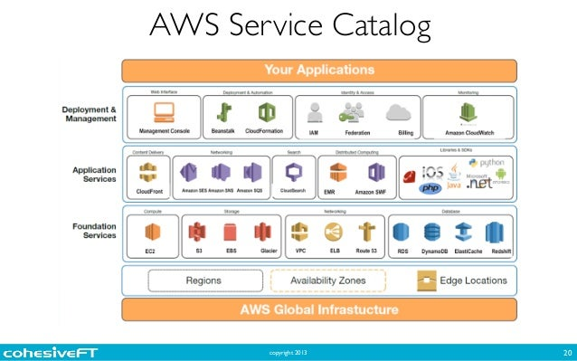 Getting Started With Public Cloud And Aws