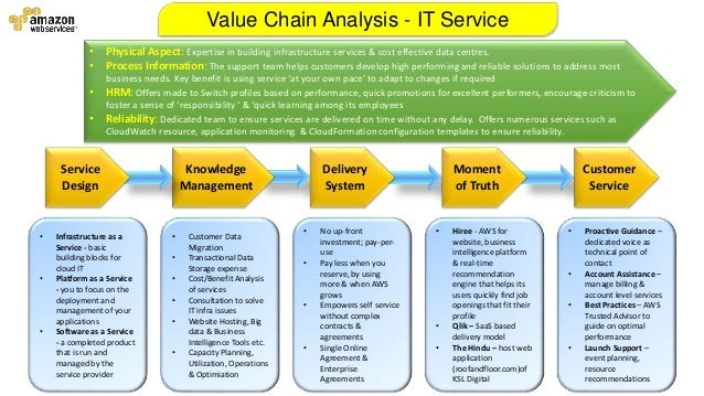 Amazon Web Services Value Chain Analysis