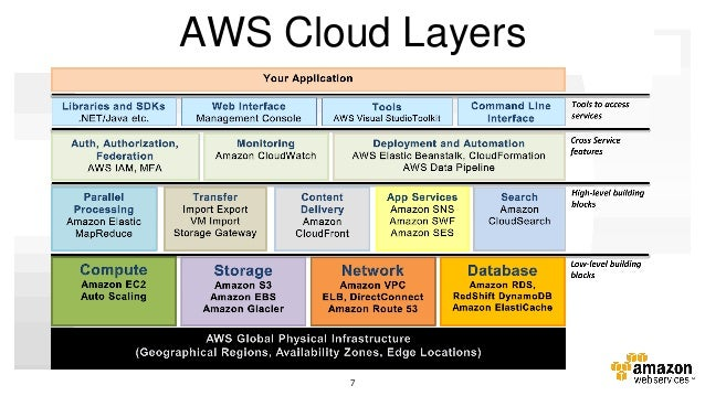 Aws Webcast How To Architect And Deploy A Multi Tier