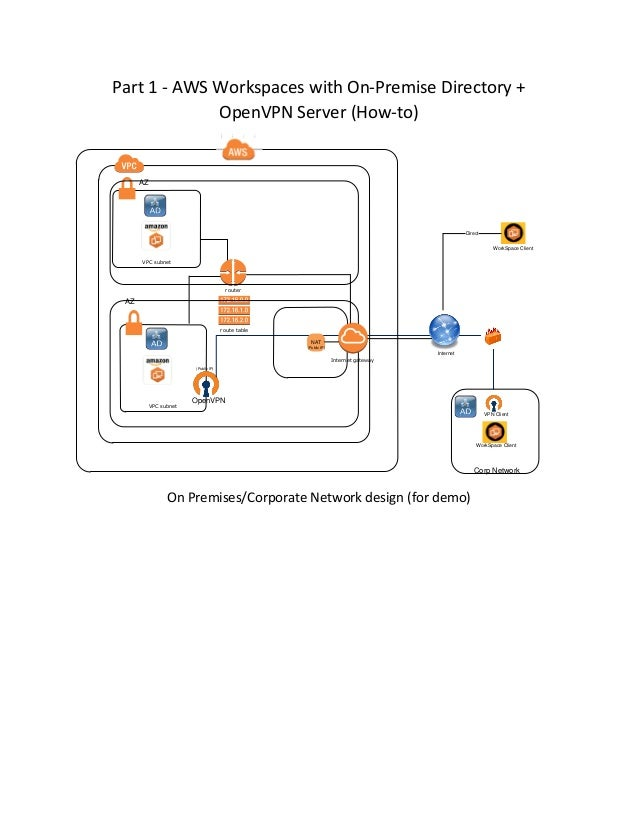 Part 1 - AWS Workspaces with On-Premise Directory + OpenVPN Server (How-to) route table VPC subnet router VPC subnet AZ AZ...