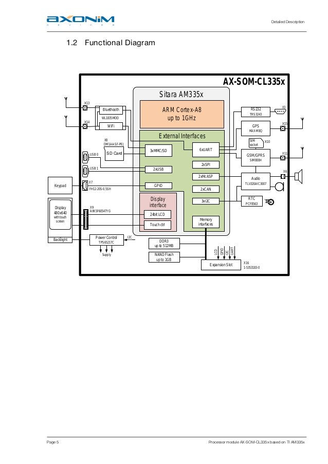 Detailed Description Page 5 Processor module AX-SOM-CL335x based on TI AM335x 1.2 Functional Diagram Display 480x640 with ...