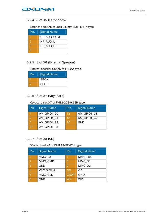 Detailed Description Page 10 Processor module AX-SOM-CL335x based on TI AM335x 3.2.4 Slot X5 (Earphones) Earphone slot X5 ...