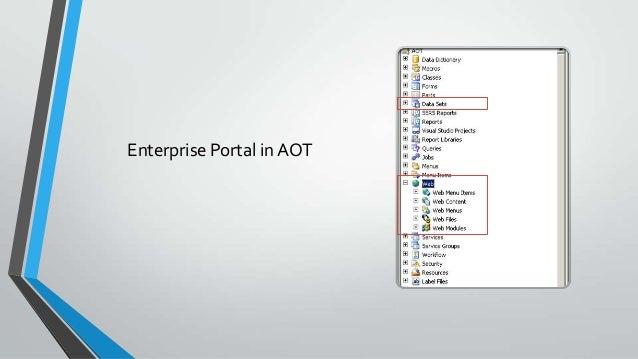 Structure of the Enterprise Portal