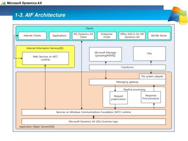 microsoft dynamics ax 2012 application integration framework