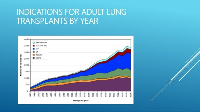 Lun g transplant indications and complications Slide 3