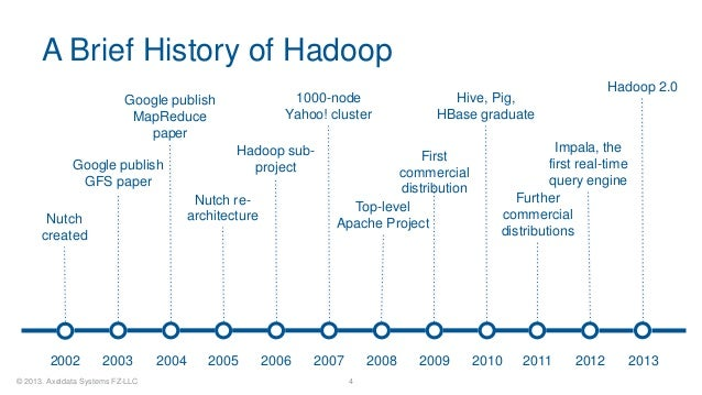 Brief history of databases