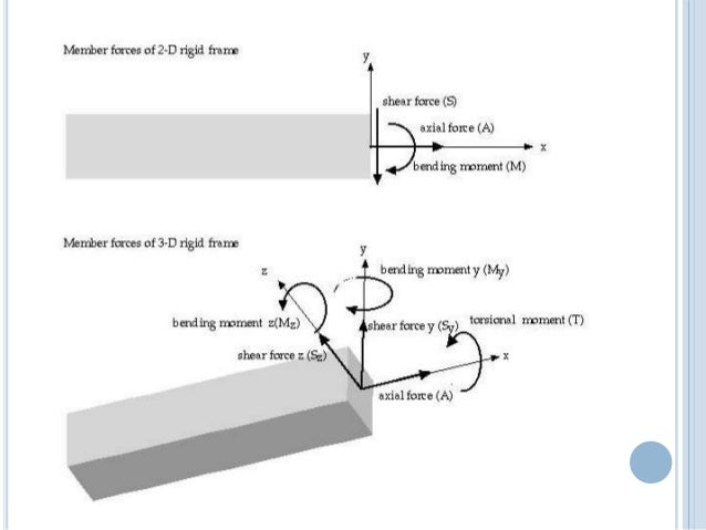 Axial force diagram 10.01.03.025