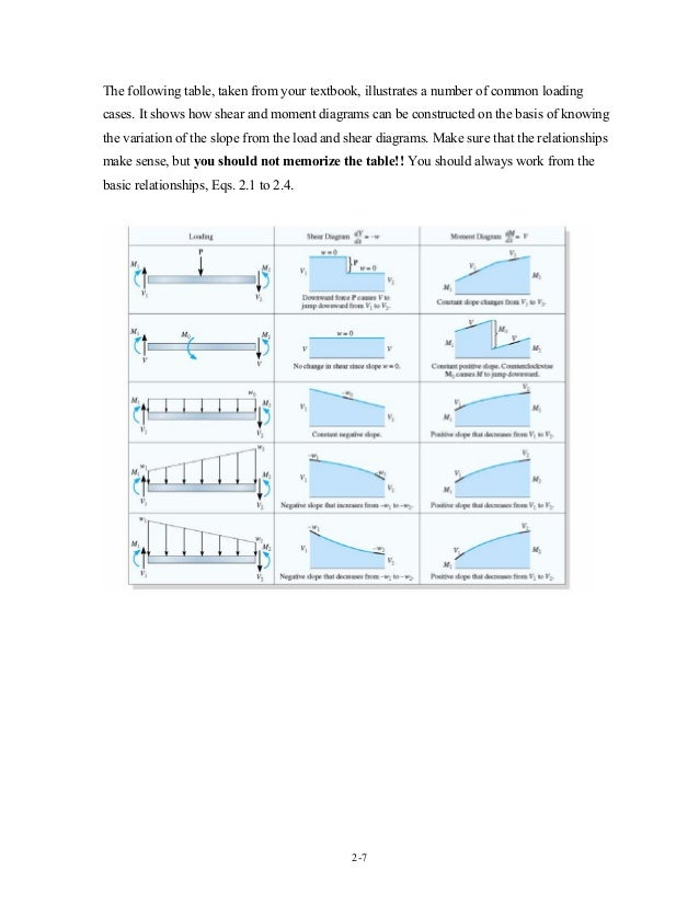 Axial force, shear force, torque and bending moment diagram