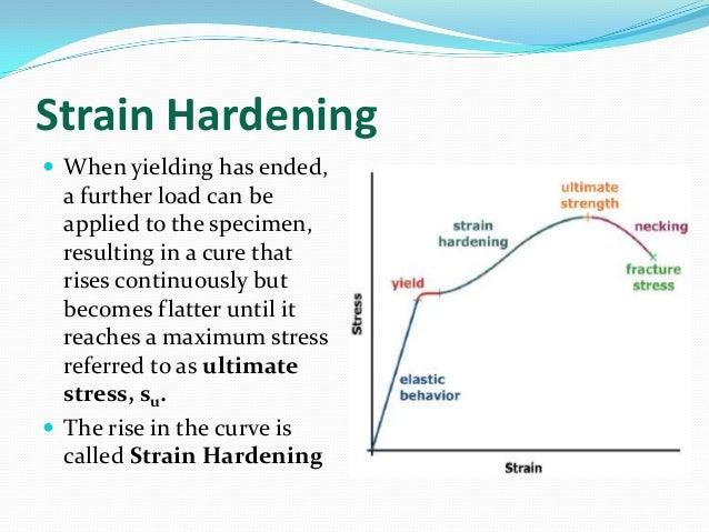 Axial stress strain curve modulus of elasticity strain hardening ccuart Choice Image