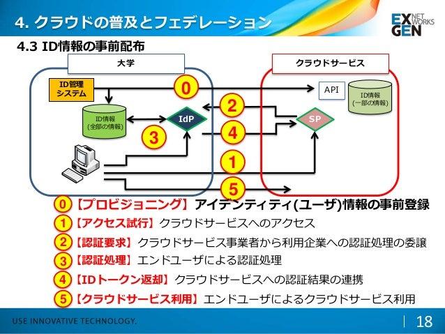 4.3 ID情報の事前配布 18 IdP SP 1 2 3 4 大学 クラウドサービス 5 ID情報 (全部の情報) 【アクセス試行】クラウドサービスへのアクセス1 【認証要求】クラウドサービス事業者から利用企業への認証処理の委譲2 【認証処理...