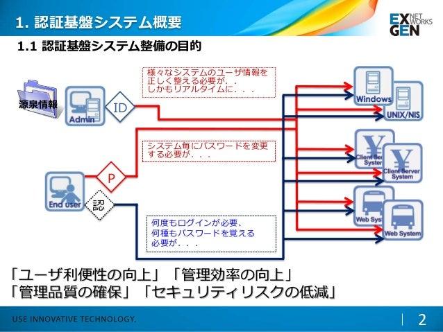 源泉情報 1. 認証基盤システム概要 2 1.1 認証基盤システム整備の目的 様々なシステムのユーザ情報を 正しく整える必要が.. しかもリアルタイムに... 何度もログインが必要、 何種もパスワードを覚える 必要が... システム毎にパスワー...