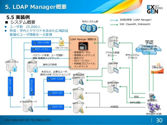 ■ システム概要  ユーザ数 25,000人  特長:学内とクラウドを含めた広域認証 基盤のユーザ情報を一元管理 メタLDAPサーバ 全学認証用 LDAPサーバ ADサーバ1 ADサーバ2 操作ログ 管理者PC リバース プロキシ Open...