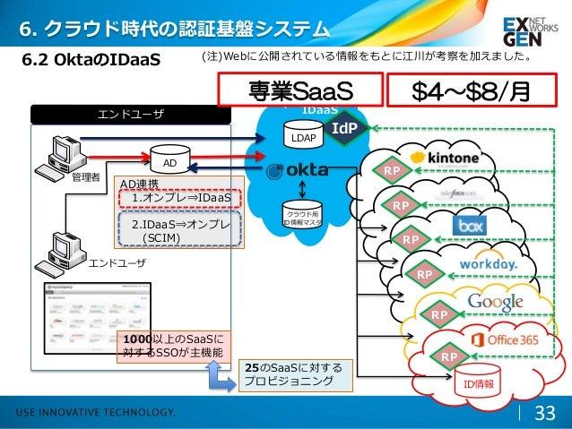33 6.2 OktaのIDaaS エンドユーザ エンドユーザ AD IdP クラウド用 ID情報マスタ LDAP 管理者 IDaaS RP RP RP RP RP RP ID情報 RP 1000以上のSaaSに 対するSSOが主機能 25のS...