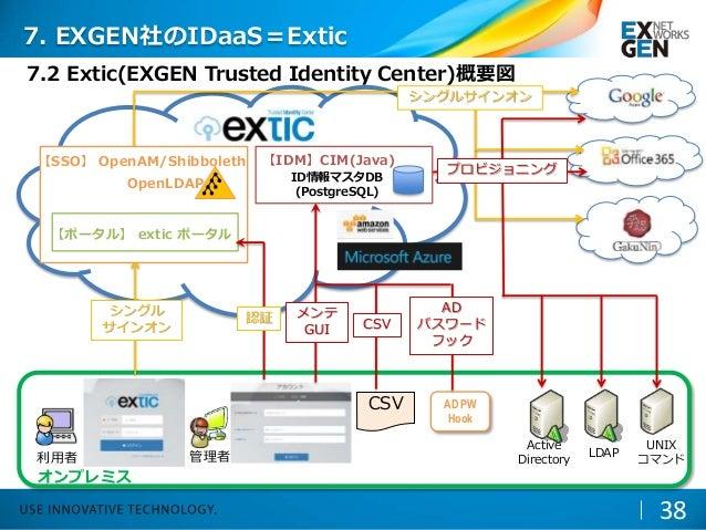 7.2 Extic(EXGEN Trusted Identity Center)概要図 LDAP UNIX コマンド Active Directory オンプレミス 利用者 管理者 CSV AD PW Hook メンテ GUI AD パスワード...