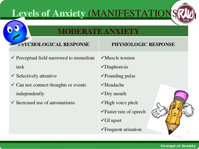 CONCEPT OF ANXIETY AND CRISIS