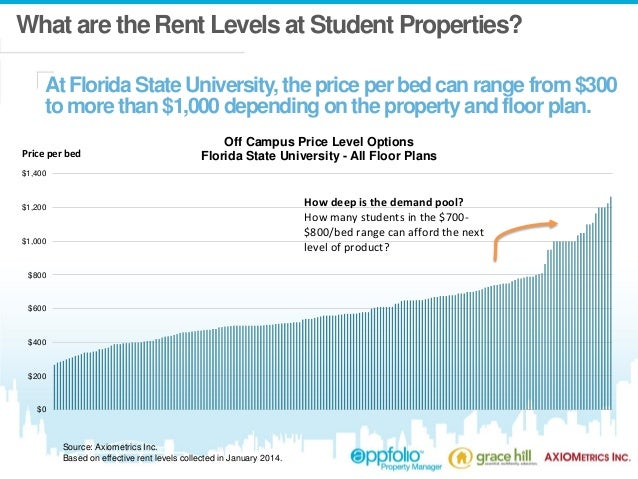Student Housing Trends What S Hot In 2014 Webinar With Jay Denton