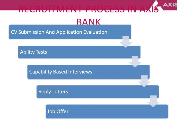 RECRUITMENT PROCESS IN AXIS BANK