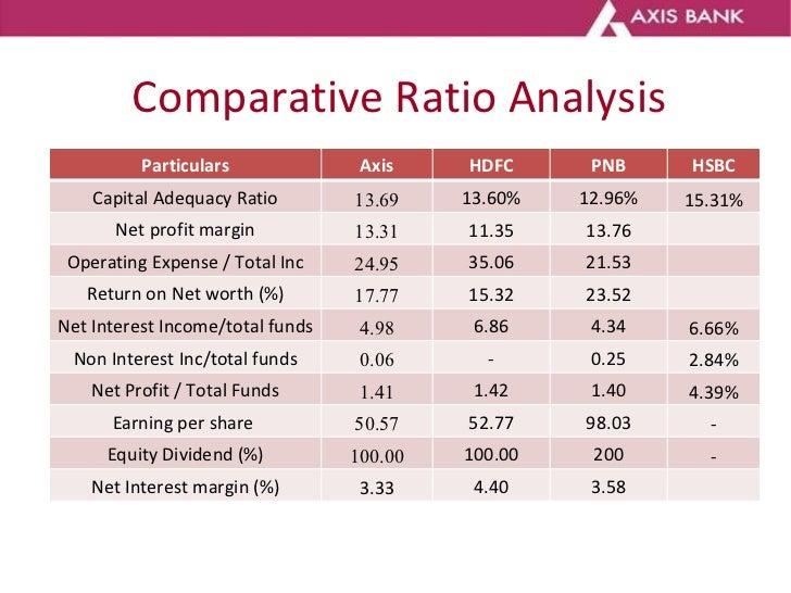 Comparative Ratio Analysis Particulars Axis HDFC PNB HSBC Capital Adequacy Ratio 13.69 13.60% 12.96% 15.31% Net profit mar...