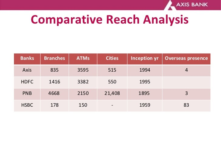 Comparative Reach Analysis Banks Branches ATMs Cities Inception yr Overseas presence Axis 835 3595 515 1994 4 HDFC 1416 33...