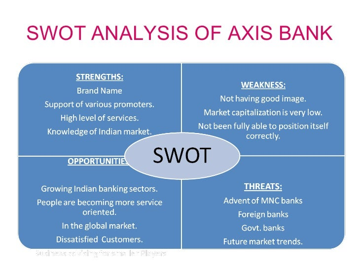 swot analysis of yes bank Timetric's kotak wealth management (500247) : company profile and swot analysis contains in depth information and data about the company and its operations the profile contains a company overview, key facts, major products and services, swot analysis, business description, company history, financial analysis, recent developments, key.