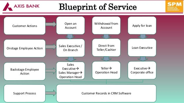 implementation of crm in axis bank Appendix 1 - questionnaire i feel secure and happy with crm in the bank so far implementation of crm 40:-improved performance y n 41: -as a status symbol y n.