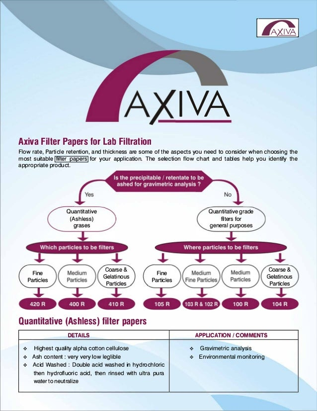 l�I IVA Axiva Filter Papers for Lab Filtration Flow rate, Particle retention, and thickness are some of the aspects you ne...