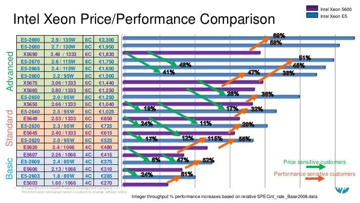 New intel xeon e5 cpu s comparison chart