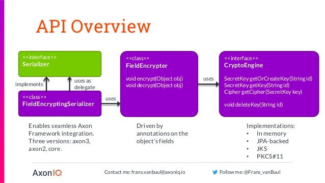 Contact me: frans.vanbuul@axoniq.io Follow me: @Frans_vanBuul uses as delegate API Overview <<class>> FieldEncrypter void ...
