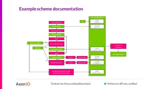 Contact me: frans.vanbuul@axoniq.io Follow me: @Frans_vanBuul Example scheme documentation SecureRandom pre_iv (int) big-e...