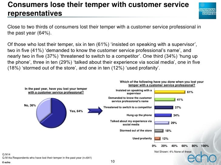 measuring customer service at american express The data that flows through american express' closed-loop network is an important competitive advantage for the company  customer care design digital  american express is the world's premier service.