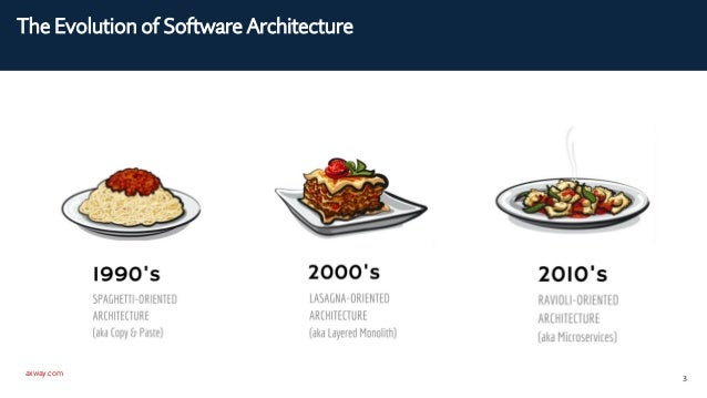 axway.com 3 The Evolution of Software Architecture