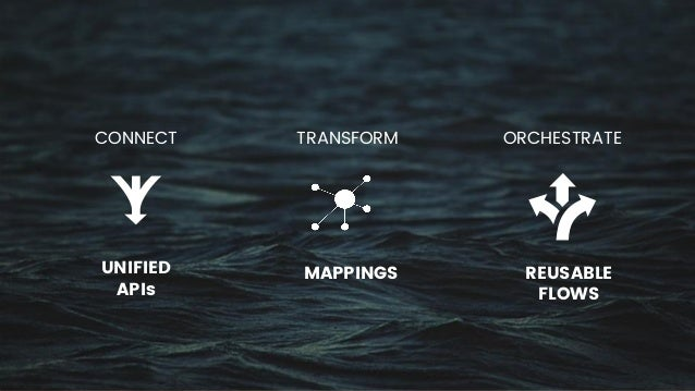 CONNECT TRANSFORM ORCHESTRATE UNIFIED APIs MAPPINGS REUSABLE FLOWS