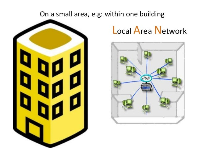 Local Area Network On a small area, e.g: within one building