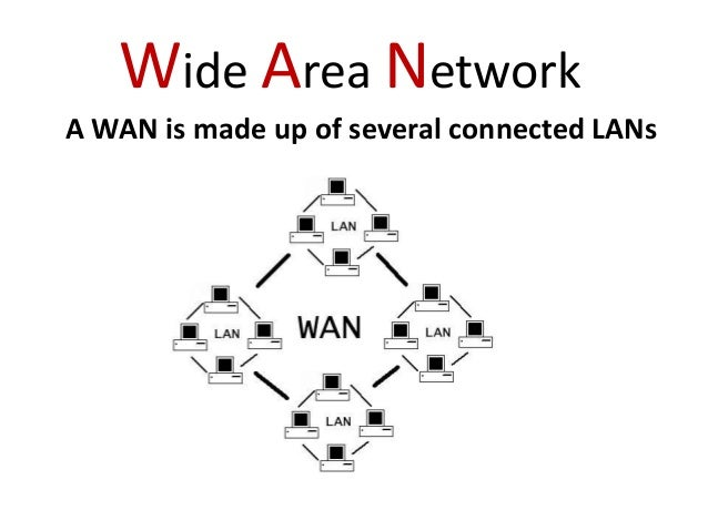 How are LANs connected to make a WAN ?