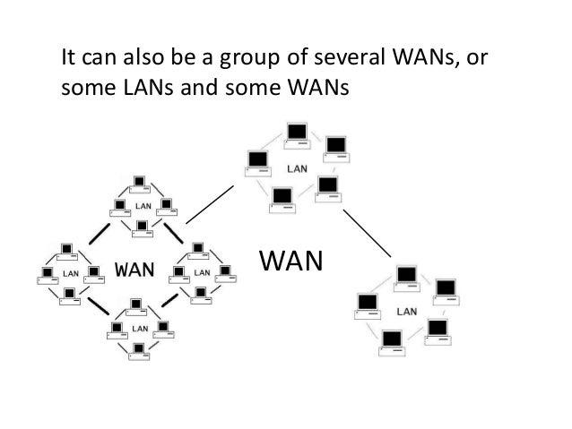 LAN LAN LAN WAN