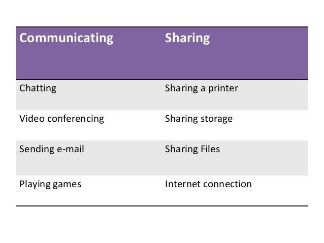 Communicating Sharing Chatting Sharing a printer Video conferencing Sharing storage Sending e-mail Sharing Files Playing g...