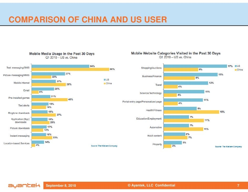 COMPARISON OF CHINA AND US USER            September 8, 2010   © Ayantek, LLC Confidential   7