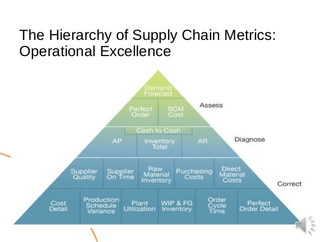 six drivers of supply chain it excellence Legacy's dedicated fleet services can improve your supply chain and ensure consistent capacity, increase on-time delivery and driver service excellence.